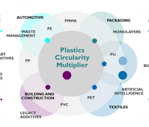Plastics Circularity Multiplier Conference @ Brussels, Belgium